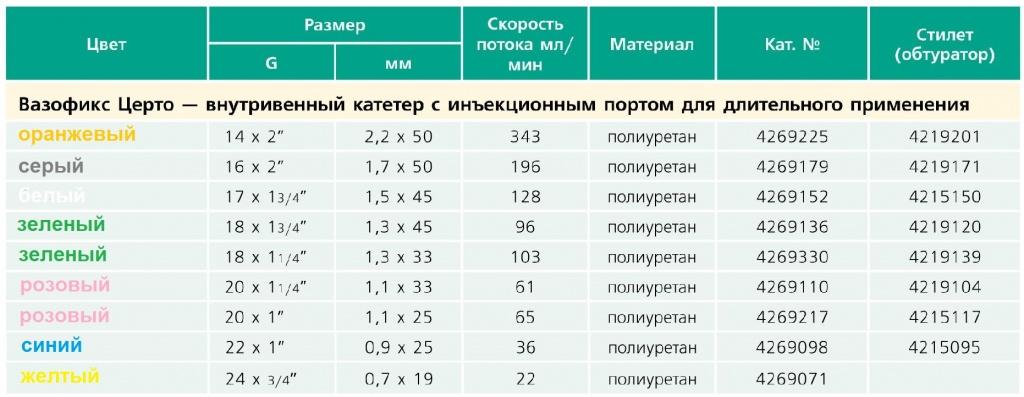 vasofix-certo-table2.jpg
